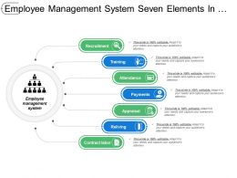 Employee Management System Seven Elements In Linear Manner
