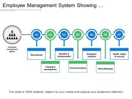 Employee Management System Showing Recruitment Training And Development