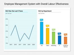 Employee Management System With Overall Labour Effectiveness