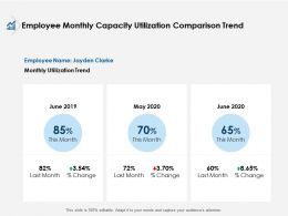 Employee Monthly Capacity Utilization Comparison Trend