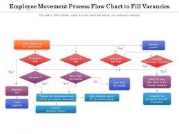 Employee Movement Process Flow Chart To Fill Vacancies