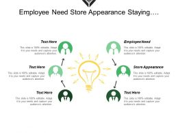 Employee Need Store Appearance Staying Focused Business Model