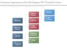Employee Organizational Pay Roll Diagram Ppt Powerpoint Ideas