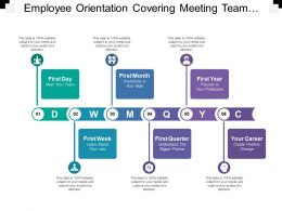 Employee Orientation Covering Meeting Team Contribute Learning Understand And Change