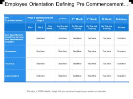 Employee Orientation Defining Pre Commencement Yearly Basis