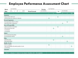 Employee Performance Assessment Chart Management Ppt Powerpoint Presentation Visual Aids Gallery