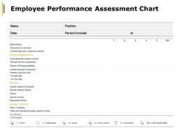 Employee Performance Assessment Chart Personal Appearance Ppt Powerpoint Presentation