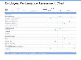 Employee Performance Assessment Chart Policy Ppt Powerpoint Presentation Samples