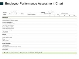 Employee Performance Assessment Chart Ppt Powerpoint Presentation Icon