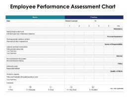 Employee Performance Assessment Chart Quality Ppt Powerpoint Presentation Pictures Clipart Images