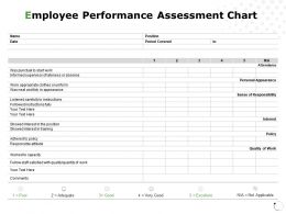 Employee Performance Assessment Chart Responsibilit Ppt Powerpoint Presentation Gallery Model
