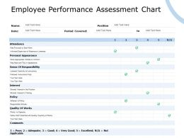 Employee Performance Assessment Chart Responsibility Ppt Powerpoint Presentation Summary Inspiration