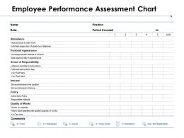 Employee Performance Assessment Chart Sense Of Responsibility Ppt Powerpoint Presentation Model Slides