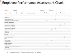 Employee Performance Assessment Chart Table Ppt Powerpoint Presentation File Deck