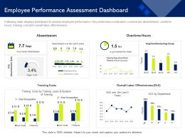 Employee Performance Assessment Dashboard M1478 Ppt Powerpoint Presentation Portfolio Templates