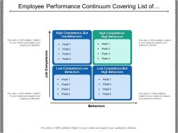 Employee Performance Continuum Covering List Of Job Competence On The Level Of Behaviour
