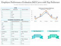 Employee Performance Evaluation Bell Curve With Top Performer