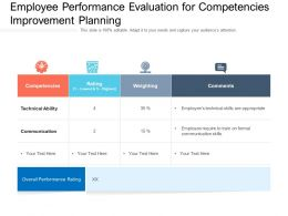 Employee Performance Evaluation For Competencies Improvement Planning