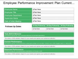 Employee Performance Improvement Plan Current And Expected Performance