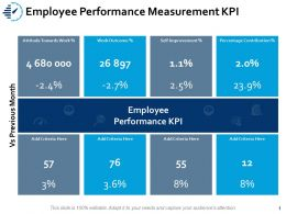 Employee Performance Measurement Kpi Improvemen Ppt Powerpoint Presentation Design