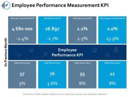 Employee Performance Measurement Kpi Ppt Portfolio Slides