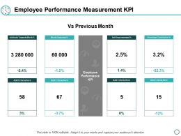 Employee Performance Measurement Kpi Ppt Powerpoint Presentation Layouts Infographic Template