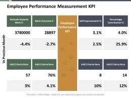 Employee Performance Measurement Kpi Ppt Summary Example File