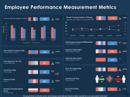 Employee Performance Measurement Metrics M769 Ppt Powerpoint Presentation Gallery Introduction