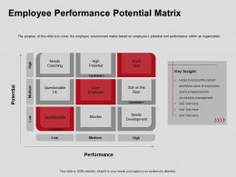 Employee Performance Potential Matrix Coaching Ppt Powerpoint Presentation Slides Guide