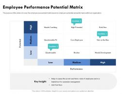 Employee Performance Potential Matrix Needs Coaching Ppt Powerpoint Presentation Outline Images