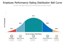 Employee Performance Rating Distribution Bell Curve