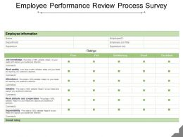 Employee Performance Review Process Survey Ppt Slide Examples