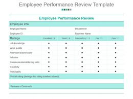 Employee Performance Review Template Powerpoint Presentation