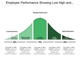 Employee Performance Showing Low High And Standard