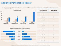 Employee Performance Tracker Average Ppt Powerpoint Presentation Model Guide