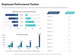 Employee Performance Tracker Various Ways Ppt Powerpoint Presentation File Infographics