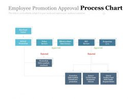 Employee Promotion Approval Process Chart