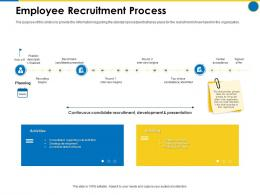 Employee Recruitment Process Business Manual Ppt Rules
