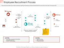 Employee Recruitment Process Business Procedure Manual Ppt Professional Layout Ideas