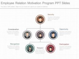 Employee Relation Motivation Program Ppt Slides