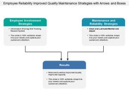 Employee Reliability Improved Quality Maintenance Strategies With Arrows And Boxes