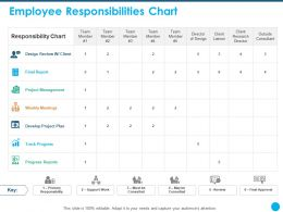 Employee Responsibilities Chart Final Report Ppt Powerpoint Presentation Shapes