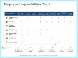 Employee Responsibilities Chart Meetings Ppt Powerpoint Presentation Portfolio Topics