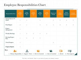 Employee Responsibilities Chart Outside Ppt Powerpoint Presentation Inspiration Introduction