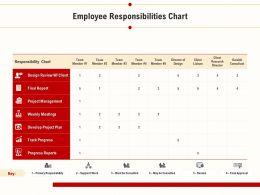 Employee Responsibilities Chart Weekly Meetings Ppt Presentation Inspiration