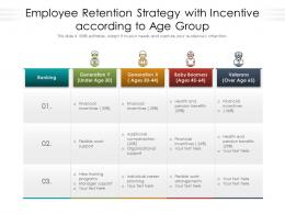 Employee Retention Strategy With Incentive According To Age Group