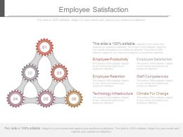 Employee Satisfaction Powerpoint Presentation