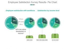 Employee Satisfaction Survey Results Pie Chart Powerpoint Presentation Examples