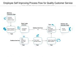 Employee Self Improving Process Flow For Quality Customer Service