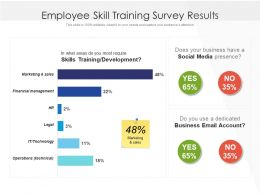 Employee Skill Training Survey Results